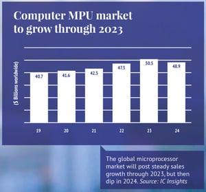 Computer MPU market to grow through 2023 charts