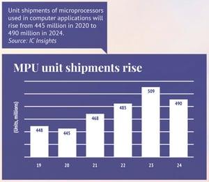 Microprocessor unit shipment rise chart